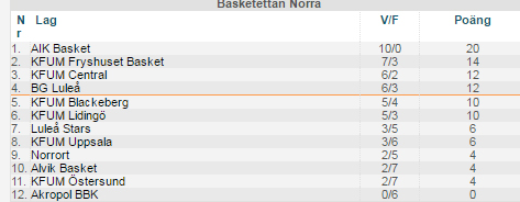 Tabell basketettan damer norra